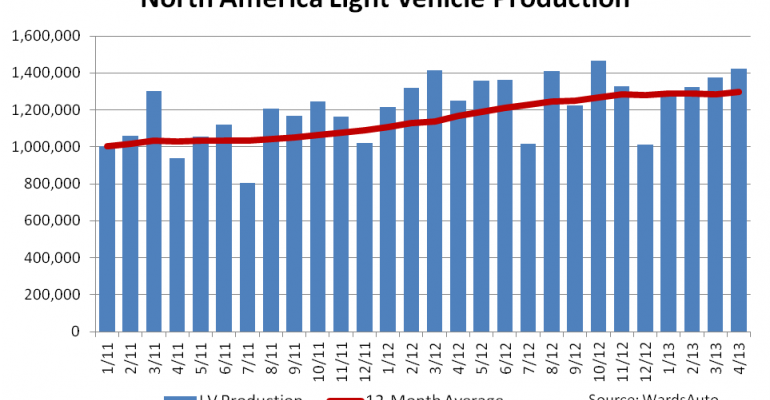 North American Light-Vehicle Production Up 13.7% in April