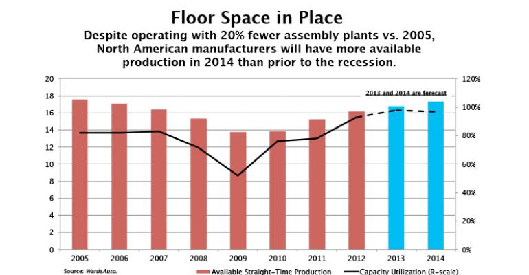 North American Suppliers Investing in Additional Capacity