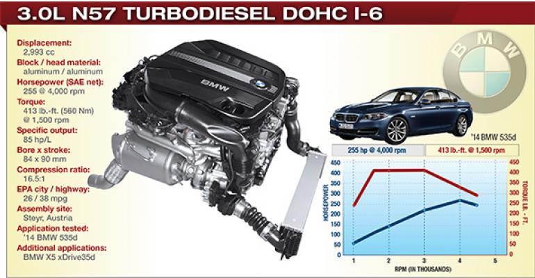2014 Winner: BMW 3.0L N57 Turbodiesel DOHC I-6
