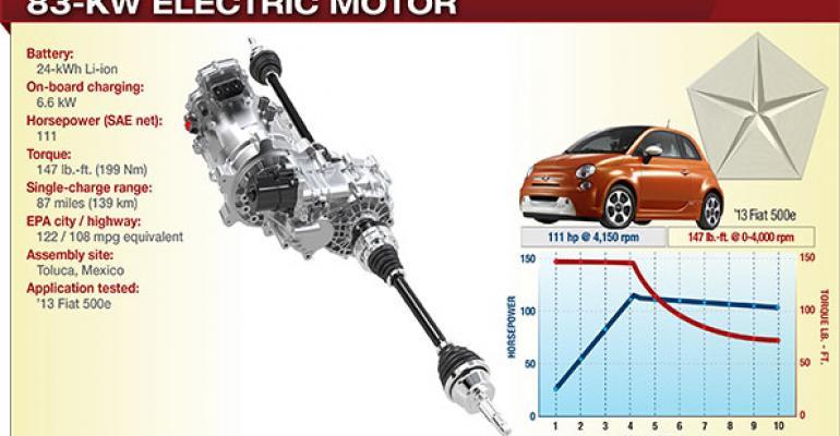 2014 Winner: Chrysler Group 83-kW Electric Motor
