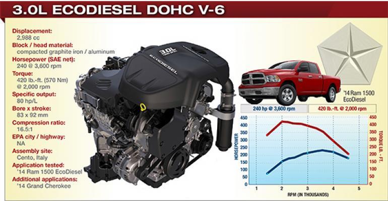 2014 Winner: Chrysler 3.0L EcoDiesel DOHC V-6