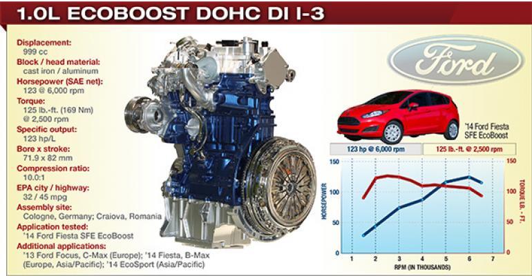 2014 Winner: Ford 1.0L EcoBoost DOHC DI I-3