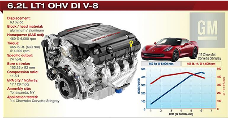 2014 Winner: General Motors 6.2L LT1 OHV DI V-8