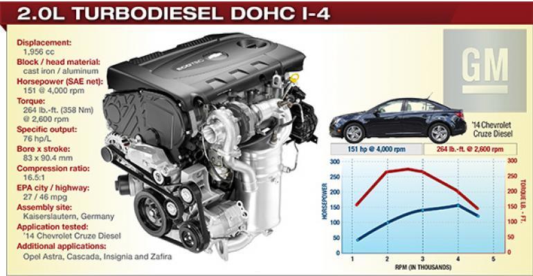 2014 Winner: General Motors 2.0L Turbodiesel DOHC I-4