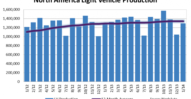 North American Light-Vehicle January Production Hits 11-Year High