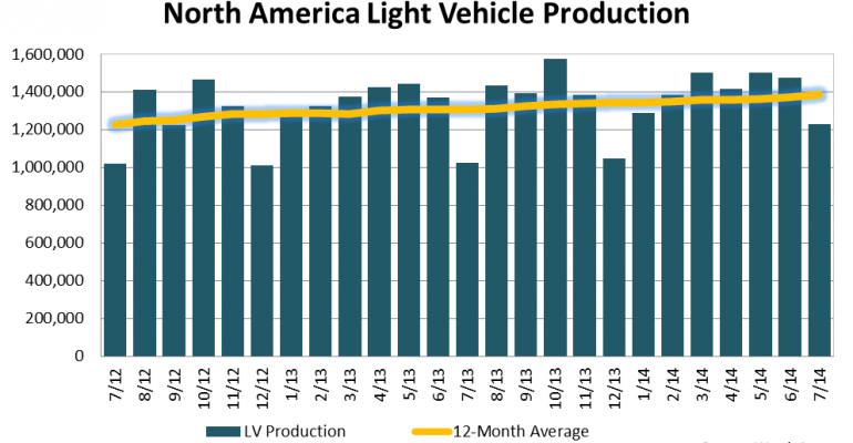 North American Light-Vehicle Production Reaches Best-Ever July Result
