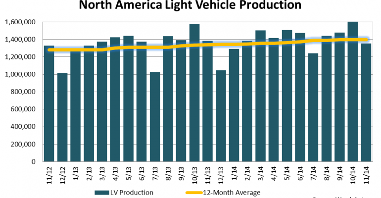 North American Light-Vehicle Production Down 2.2% in November