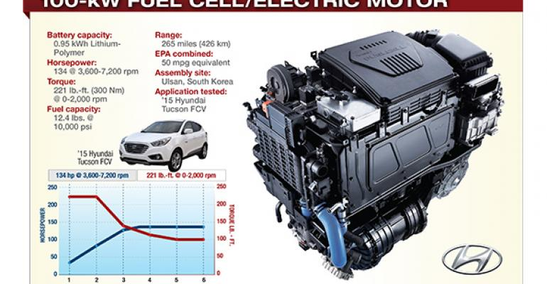 Hyundai's Fuel Cell Real Deal