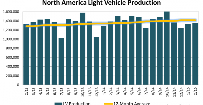 North American Light-Vehicle Production Down 2.6% in February