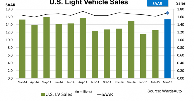 March U.S. Sales Beat Expectations With 17.1 Million SAAR