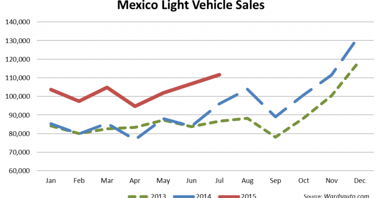 Mexico LV Sales Set July Record