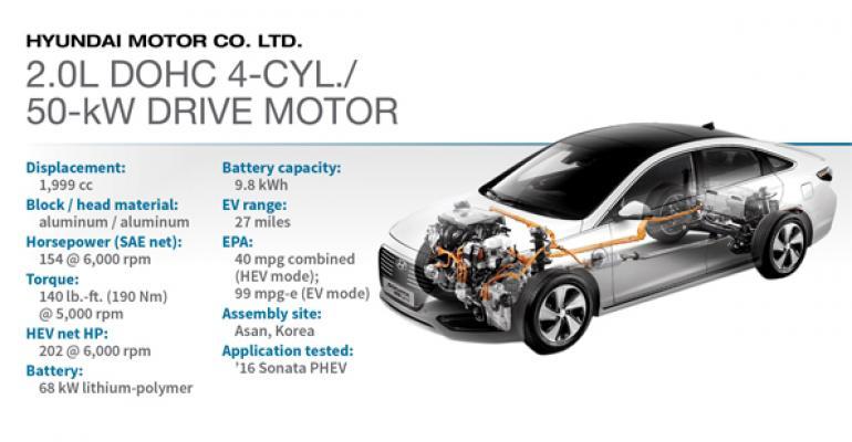 2016 Winner: Hyundai 2.0L I-4/50-kW Drive Motor