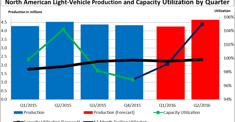 Sluggish Car Demand Keeping North American Plants from 100% Capacity