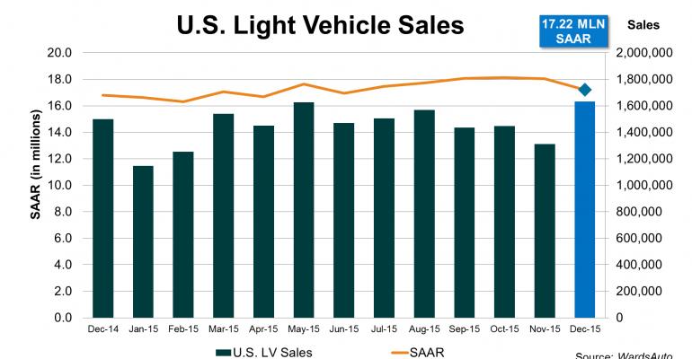U.S. Market Ekes Out Record 17.4 Million Light-Vehicle Sales