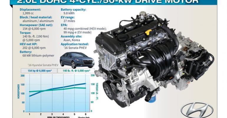 hyundai sonata plug  hybrid stands   wards   engine wardsauto