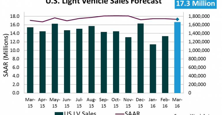 Forecast: March Sales Set to Hit Record-High