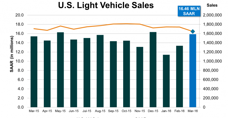 March U.S. Sales Sink to Long-Time Low SAAR