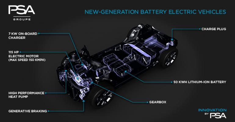 PSADongfeng eCMP platform to spawn four electric vehicles