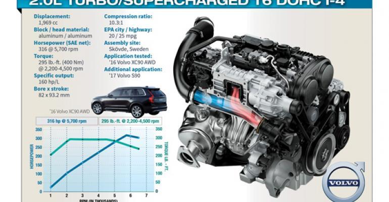 Volvo   s AwardWinning    T6       Engine    Part of Bold Powertrain Strategy   WardsAuto