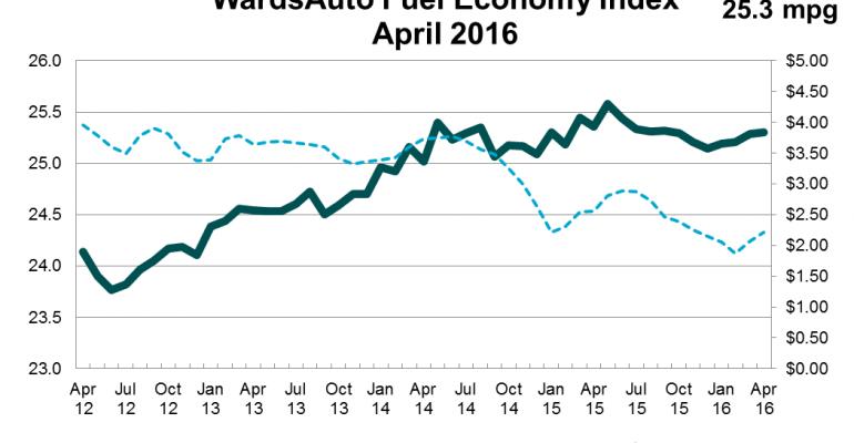U.S. Fuel Economy Continues Decline in April