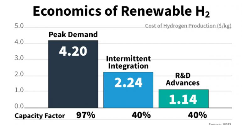Graph shows hydrogen cost per kilogram from peak electrical production left offpeak and with RampD advances right