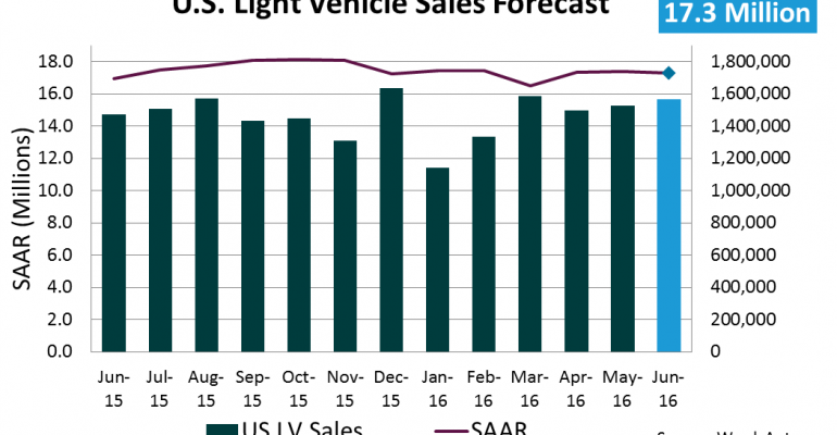 Forecast: June Sales to Reach 11-Year High