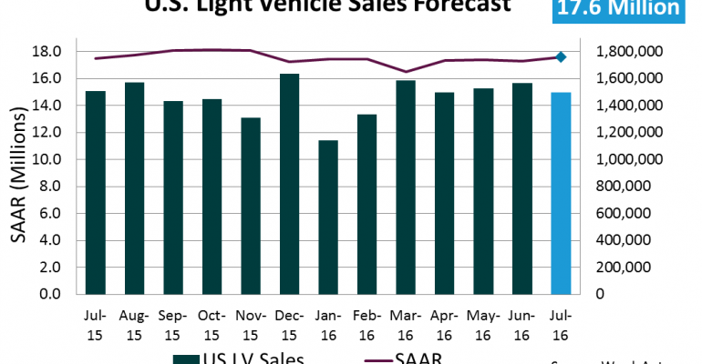 Forecast: July Sales to Return to 17 Million SAAR Trend