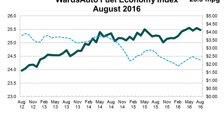 U.S. Fuel Economy Up in August