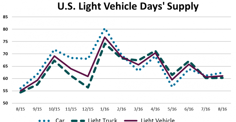 August U.S. Light-Vehicle Inventory Remains at 12-Year High