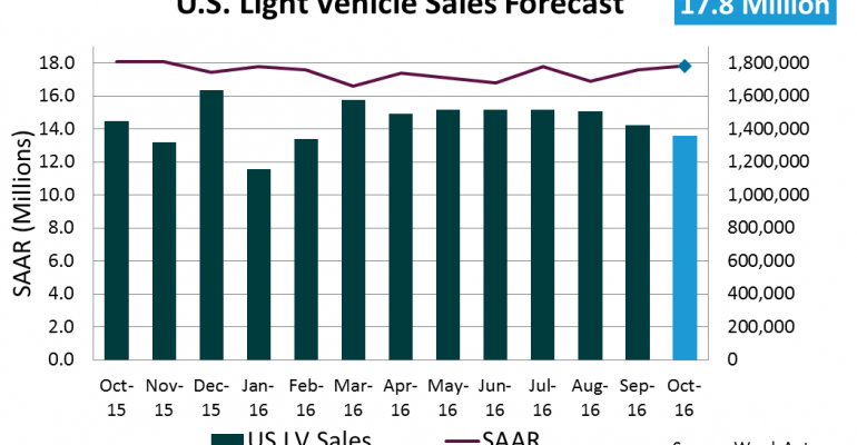Forecast: October Daily Sales to Reach 15-Year High
