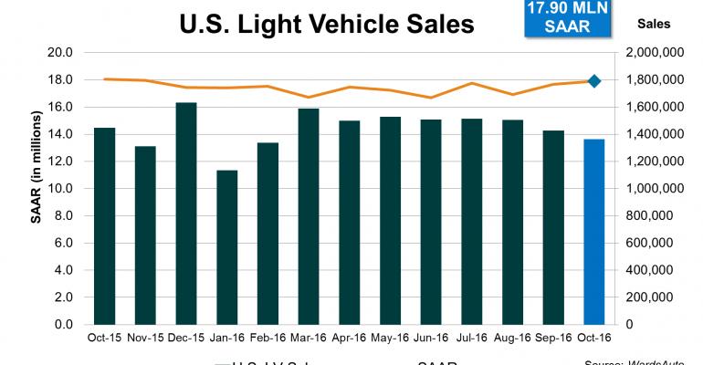October U.S Light-Vehicle Sales Hit Best SAAR in 2016