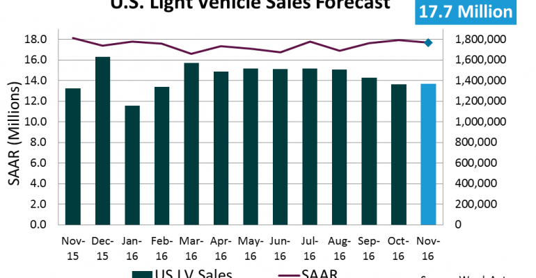 Forecast November U.S. Light-Vehicle Sales Leave Potential for Record Year