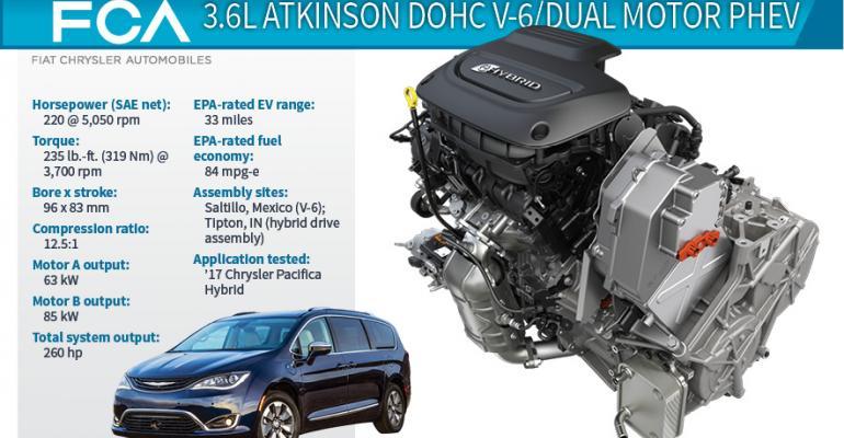 2017 Winner: Chrysler Pacifica 3.6L Atkinson V-6/Dual Motor PHEV