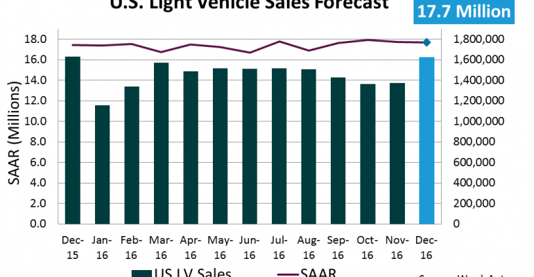December Light-Vehicle Sales to Push U.S. Market to New Record
