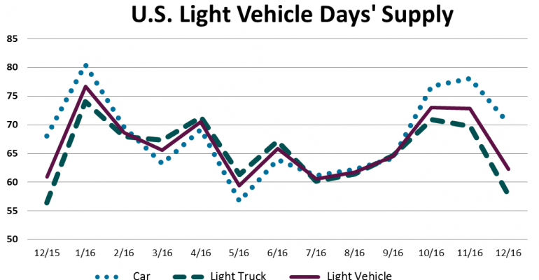 December U.S. Inventory Points to More Strong Sales in January