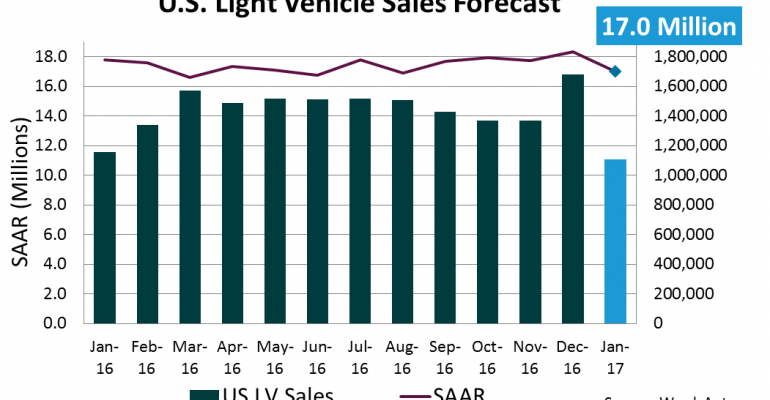 Forecast: January Forecast Calls for Low Sales, High Inventory