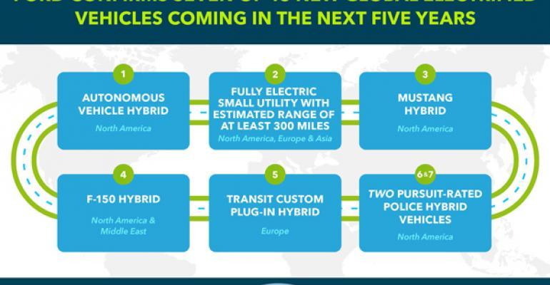 Ford announces big EV push