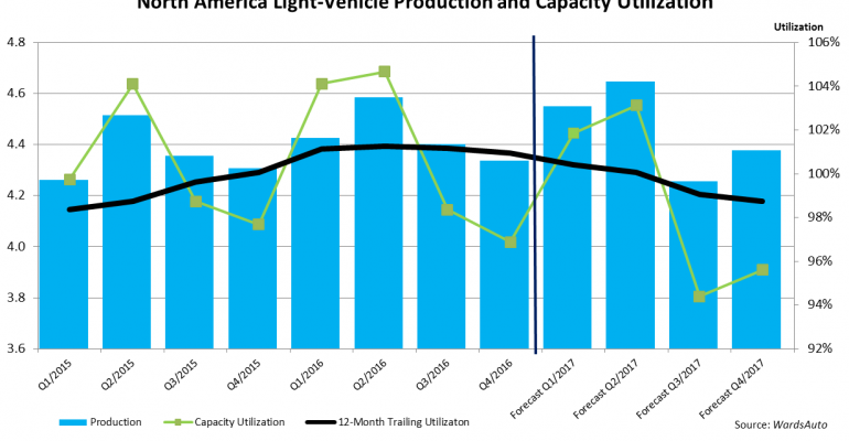 North American Capacity Utilization to Dip in 2017 Despite Higher Production