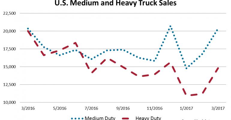 U.S. Heavy-Duty Trucks Down 26.2% in March