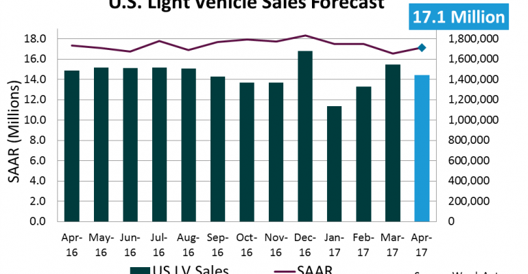 U.S. Forecast: Mild Sales, Growing Inventory | WardsAuto