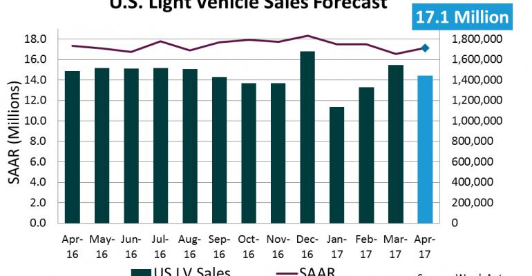 U.S. Forecast: Mild Sales, Growing Inventory