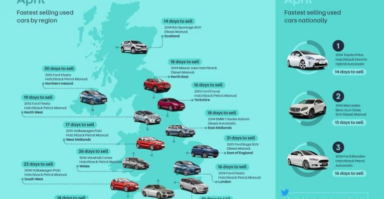 Auto Trader tally shows rsquo14 Prius UKrsquos fastestselling car in April