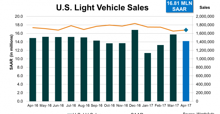 April U.S. Light-Vehicle Sales Continue Year-to-Date Slide