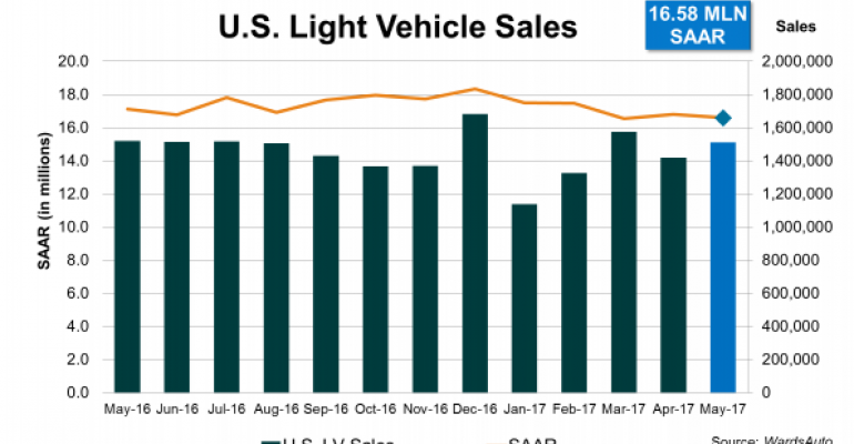 U.S. Sales Decline Fifth Straight Month in May