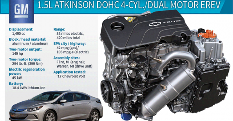 Gen II Chevy Volt Propulsion System Shockingly Good