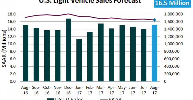 Forecast: U.S. Auto Market Continues Downward Trend in August