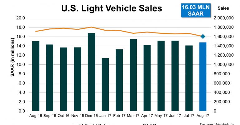 August U.S. SAAR Dips to 4-Year Low 16.0 Million Units