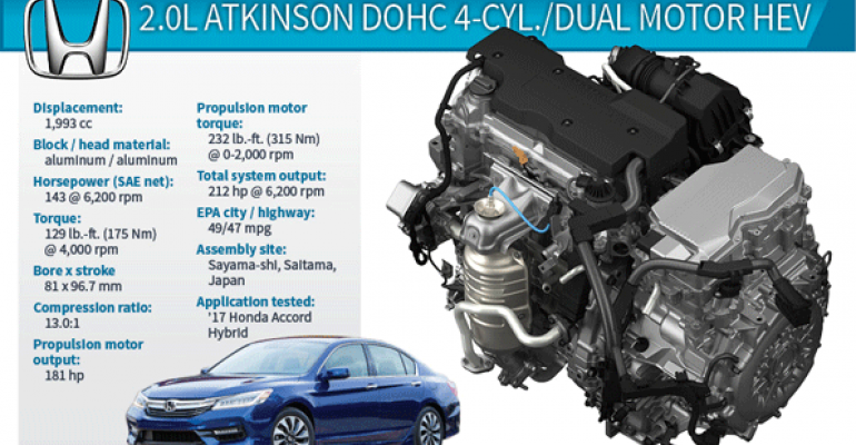 Honda's Best-Yet Hybrid Powertrain