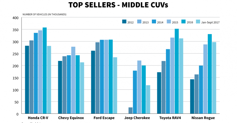 Middle CUVs by Japanese brands are handily outstripping sales of Detroit Three models this year