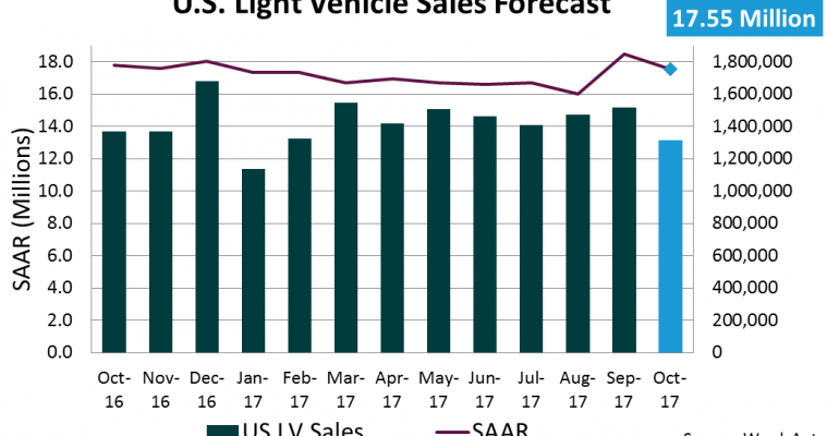 U.S. Forecast: October Auto Sales Rate Flat with Prior-Year